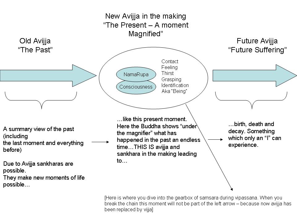 paticcasamuppada-in-a-nutshell